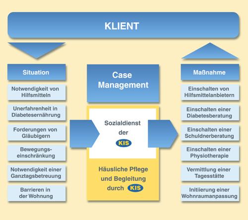 pflege und case management